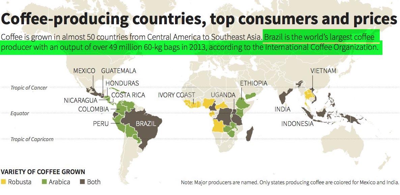 brazil-coffee-brands